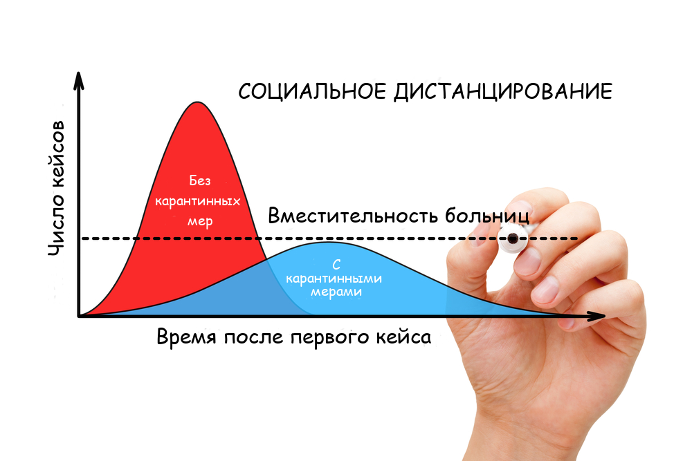 "sir-model-and-russian-officials:-how-to-smooth-a-curve-if-it-""goes-to-a-plateau""-and-""goes-along-a-sinusoid"""