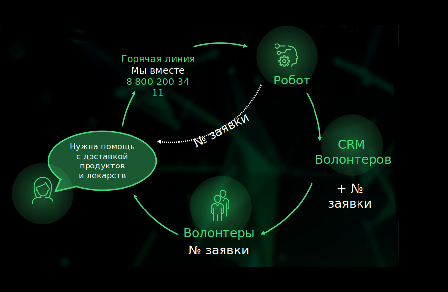 sberbank-has-developed-a-robotic-system-for-accepting-volunteer-assistance-applications-for-senior-citizens-and-people-with-limited-mobility